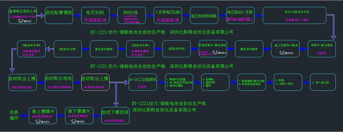 动li/chu能电池zu生产线